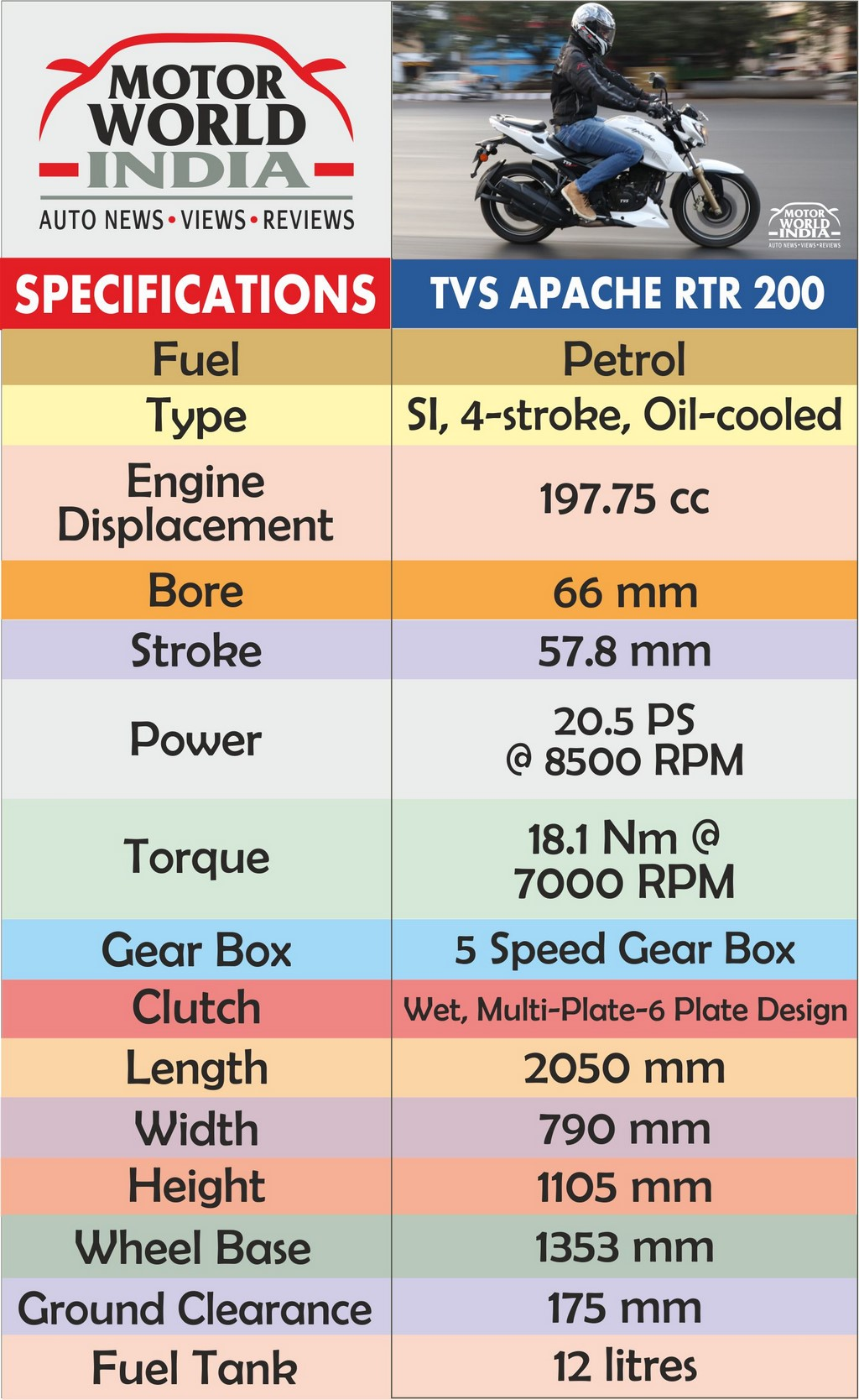 TVS Apache RTR 200 4V Specs Chart