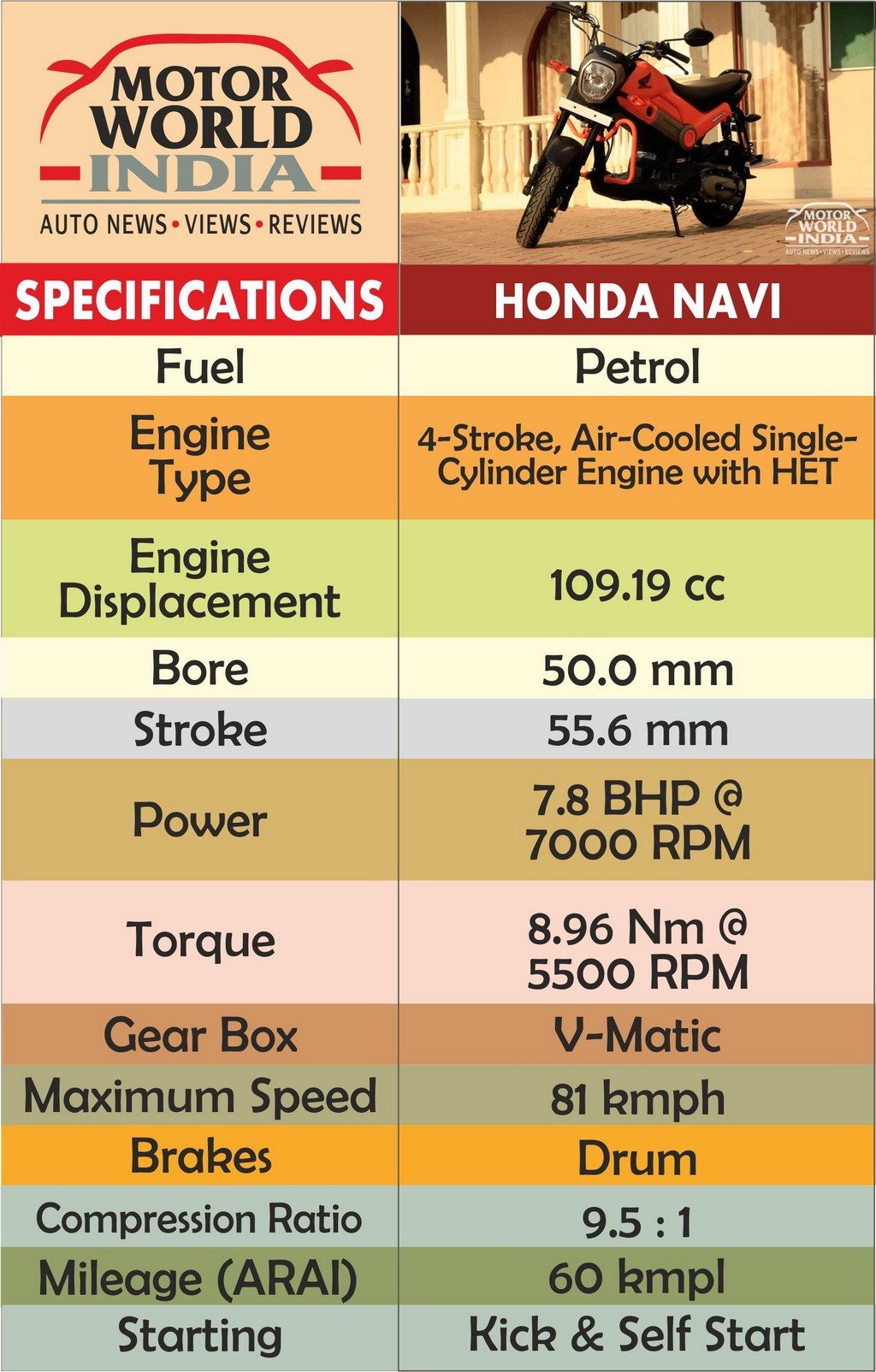 Honda Navi Specs Chart