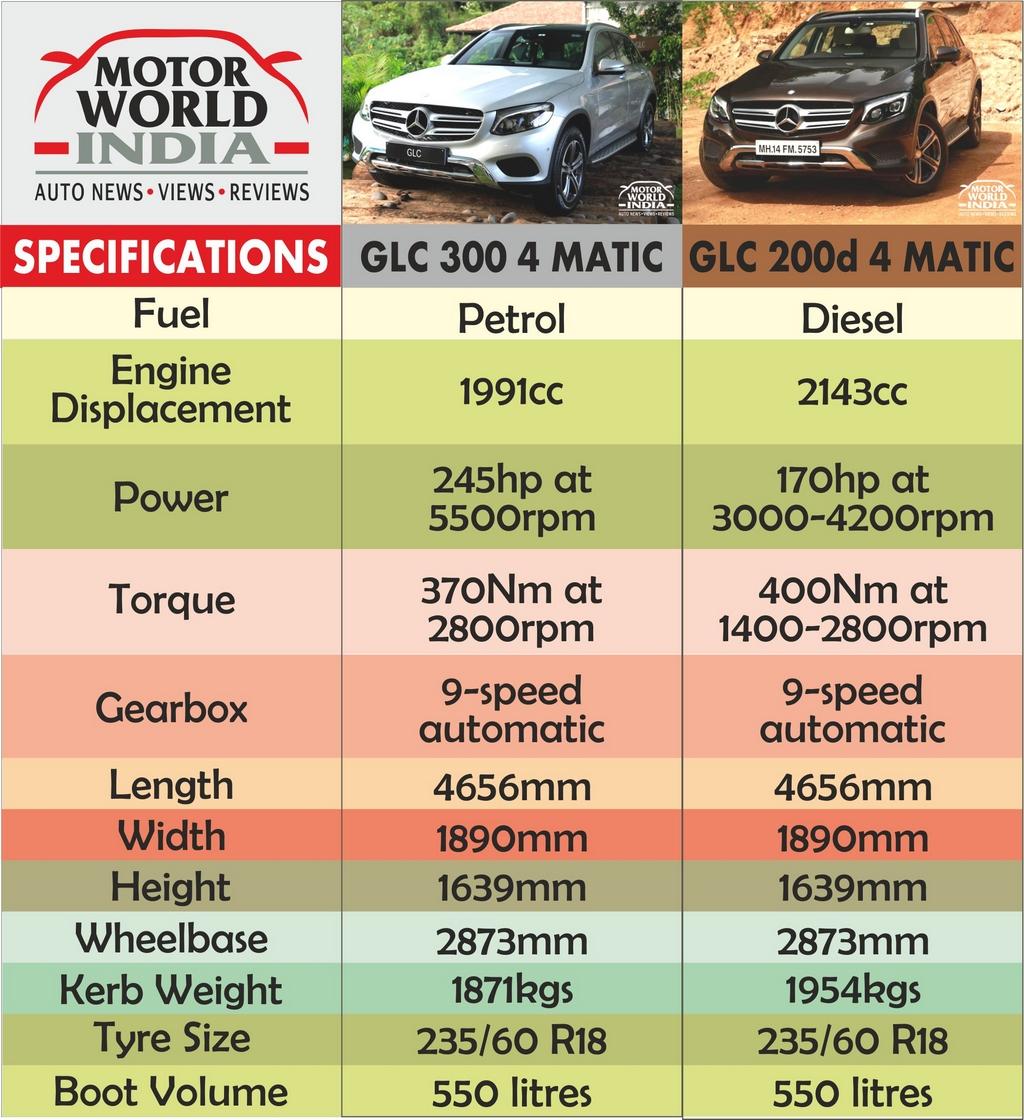Mercedes Benz GLC Specs Chart