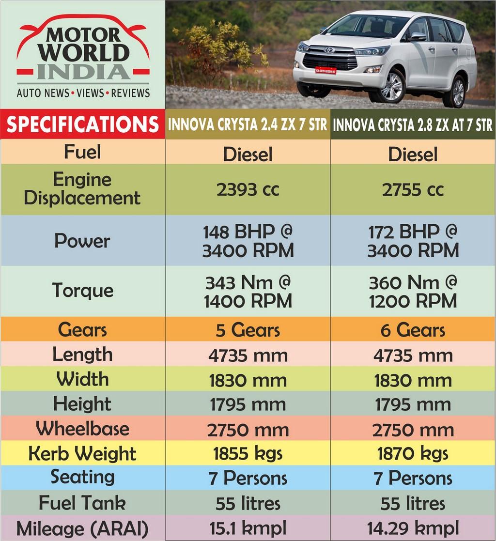 Toyota Innova Crysta Specs Sheet