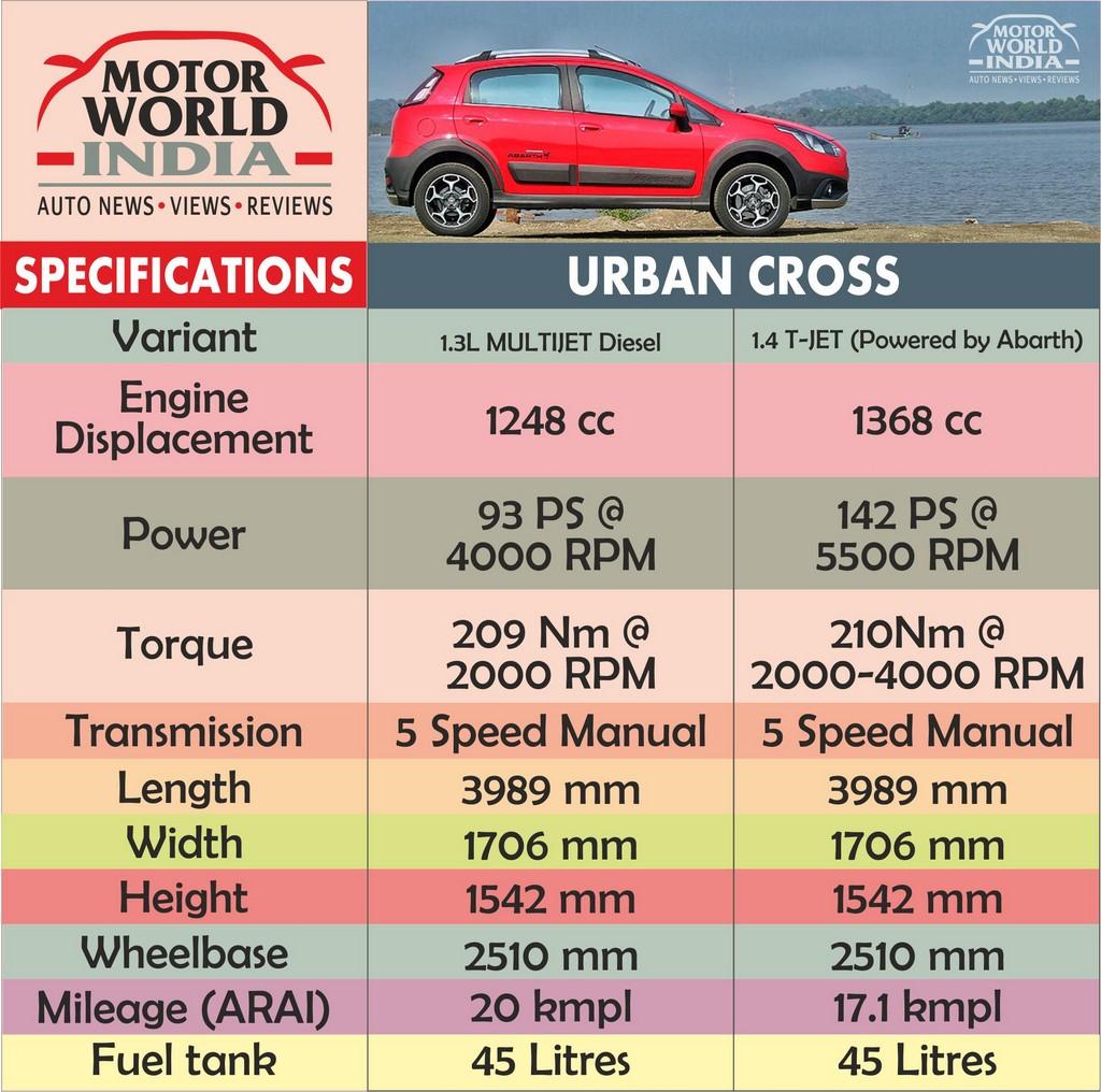Fiat Urban Cross Specs Chart